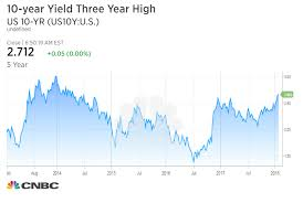 Bonds And Fixed Income Us Treasury Yields Tick Higher Ahead