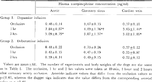 Table Ii From Contrasting Effects Of Dopamine And Dobutamine