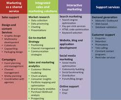 Services Marketing Satisfying Customers Needs Profitably Can Marketing Bpo Revive