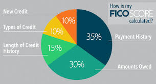 5 Factors That Calculate Your Fico Score How To Raise My