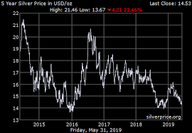 5 Year Silver Chart Gold Price On 05 December 2019