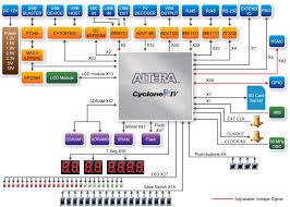 schematic quartus ii the wiring diagram quartus 2 block diagram vidim wiring diagram schematic