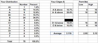Exam Grades Chart Prop1 Final Exam Comments Josh Blackmans Blog