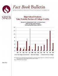 High School Students Take Notable Portion Of College Credits