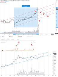 On the contrary, longforecast gives a more realistic bitcoin price prediction for 2021. Crypto Forecast For The First Half Of 2021