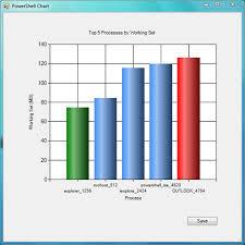 Charting With Powershell Richards Weblog