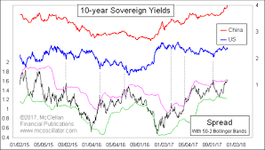 Us 10 Year Bond Yield Chart This Chart Suggests U S Treasury Yield Will Follow Its