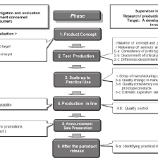 Food Production Flow Charts Examples Flow Diagram Of Product Development And Example Of Sensory