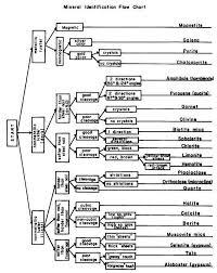 Mineral Identification Flow Chart Geology Rock