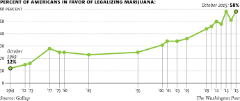 u s marijuana use approval of legalization soar upward u s marijuana legalization gallup poll