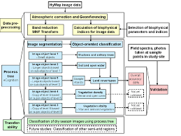 Flow Chart Depicting The Methods Used In The Study