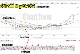 Spy Options Chart How To Day Trade Spy Options