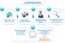 streamlined and a collaborative writing process uk customessays being one of the most trusted streamlined and veteran custom essay service providers we offer excellent collaborative process to the service seekers