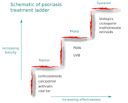 File Psoriasis Treatment Ladder Svg Wikipedia