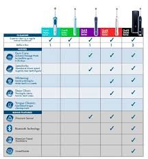 Electric Toothbrush Comparison Chart Oral B Pro 1000 Crossaction Electric Toothbrush White 1 Ct
