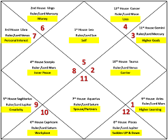Ascendant Sign Chart Remedy Freewill And Simple Astrology Leo Ascendant