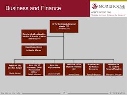 Cfo Organizational Chart Organizational Charts Office Of Business Finance Cfo Ppt