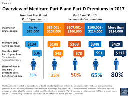 Medicares Income Related Premiums Under Current Law And
