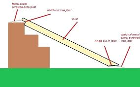 how to build a ramp over stairs picture of step 3 cut the landing how to