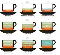 The Starbucks Dictionary