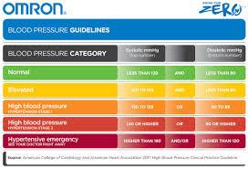 Organized High Blood Pressure Number Chart 2019