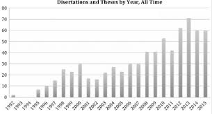 number of theses and dissertations for the search string  1 number of theses and dissertations for the search string ecopsychology and