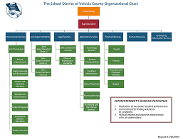 Organizational Chart - Superintendent - Volusia County Schools