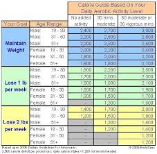 how many carbs should you eat per day to lose weight reducing the amount of carbohydrates in your t is one of the best ways to lose weight