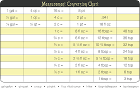 chemistry conversion chart cheat sheet measurement conversion chart worksheets for all download and share