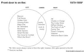 French And Russian Revolution Venn Diagram Coudal Archives Film And Television