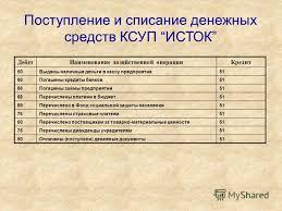 Презентация на тему Дипломная работа Учет денежных средств и  9 Поступление и списание денежных средств