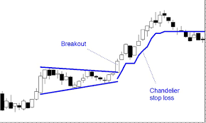 alan hull article chandelier stop loss