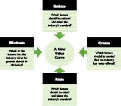 Four Actions Framework Figure 3 From Blue Ocean Strategy From Theory To Practice
