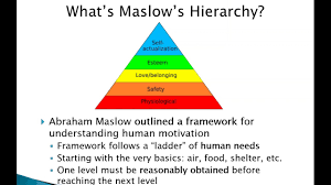 Maslow Hierarchy Of Needs If Data Standards Follow Maslow S Hierarchy Of Needs Are We Ready For Safety