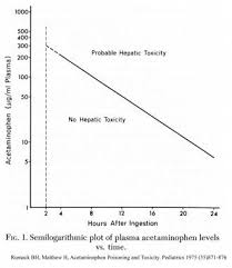 Acetaminophen Toxicity Workup Approach Considerations