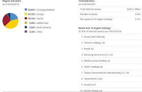Vanguard U S Vs Non U S Etf Performance Update Vti Vs Vxus
