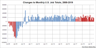Obama Job Creation Chart Job Growth Remains Steady But Totals Have Slipped Under