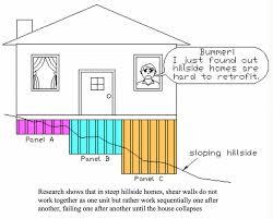 shear wall. how do shear walls work? wall