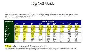 Cartridge Length Chart 12 Gram Co2 Cartridge Spud Wiki