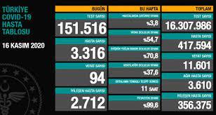 16 Kasım Pazartesi koronavirüs tablosu açıklandı! Son dakika Türkiye'de  bugün koronavirüsten kaç kişi öldü, kaç kişi iyileşti? - Haberler