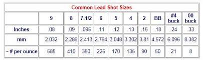 Circumstantial Shot Size Chart For Shotgun Shells 2019