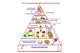 Indian Food Nutrition Chart Understanding The Indian Food Pyramid Activ Together