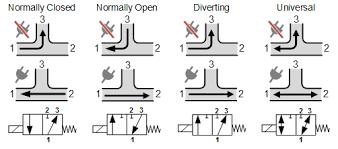 3 2 way solenoid valves tameson circuit functions 3 2 way solenoid valves