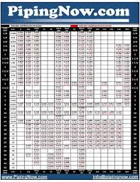 Stainless Steel Tube Wall Thickness Chart
