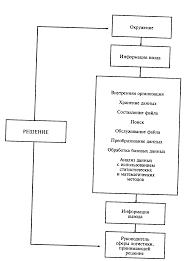 Реферат Информационные системы в логистике com Банк  Информационные системы в логистике