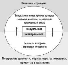 Курсовая работа Внутрикорпоративный pr ru Рисунок 1 Уровни внутрикорпоративного pr