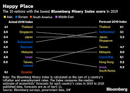 The Worlds Most Miserable Economy Has Seven Figure