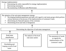 Stages Of The Development And Implementation Of Municipal Real