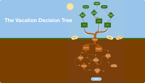 Custom Flow Chart Flowchart Vacation Decision Tree Helps You Create And