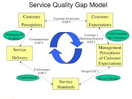 operation in service sector  encounter service encounter 6 service quality gap model